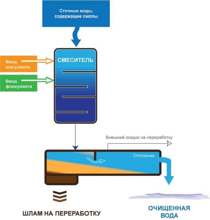 Коагулянт для очистки сточной воды: как выбрать + правила использования