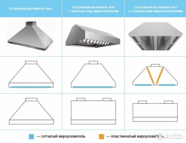 Как изготовить и установить защитный вытяжной зонт на дымоход