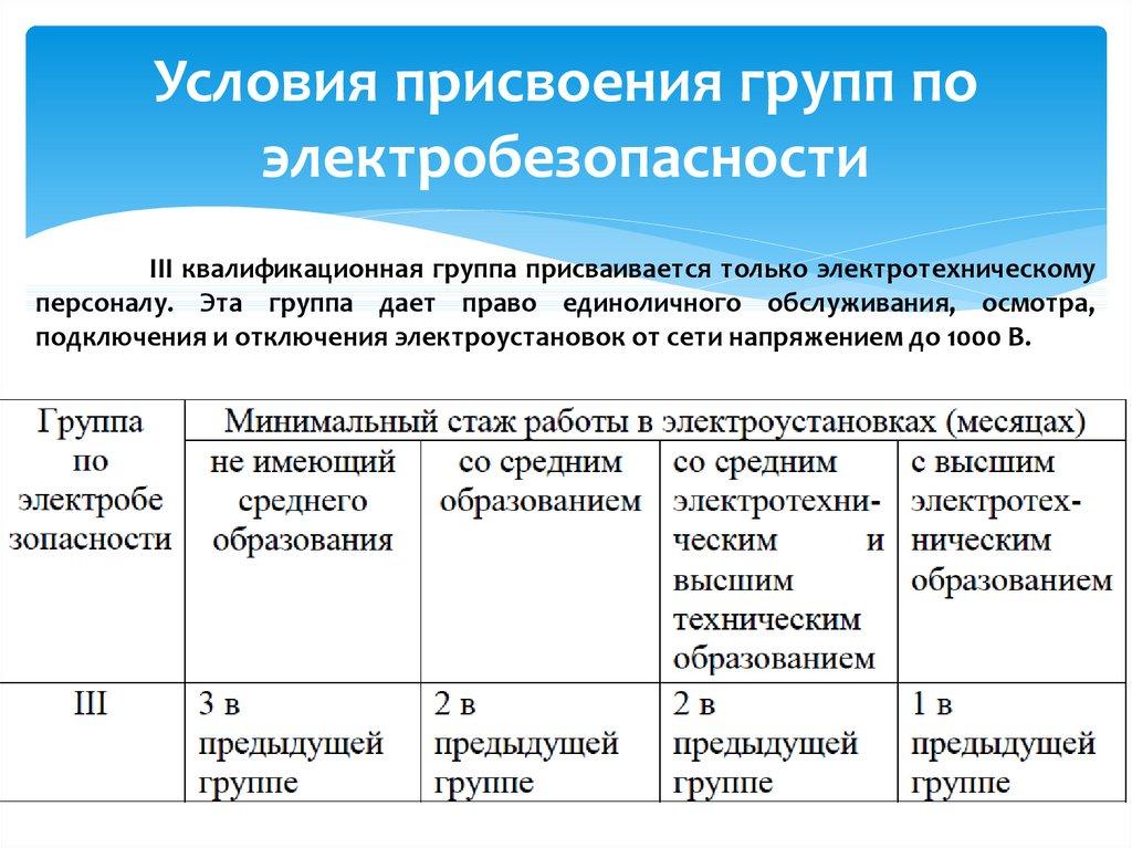 Присвоение 2-й группы по электробезопасности: обязанности, требования