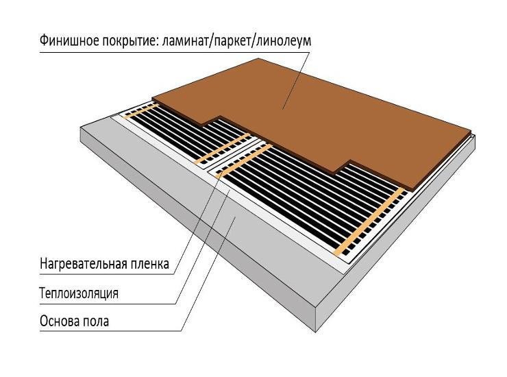 Электрический теплый пол под ламинат: топ-5 лучших производителей, технология монтажа
