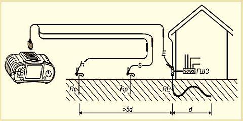 Заземляющие устройства. испытания. | электролаборатория