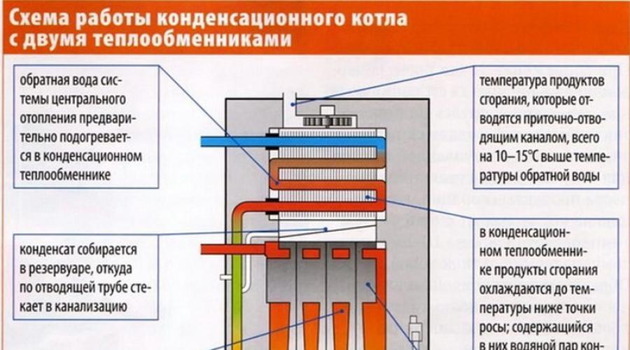 Низкотемпературные системы отопления с конденсационным котлом на supersadovnik.ru