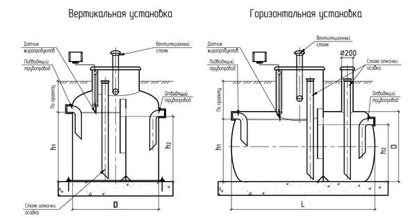 Жироуловитель под мойку: бытовые и профессиональные приборы для жира (70 фото)