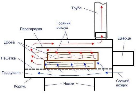 Мангал из газового баллона своими руками: инструкция и особенности