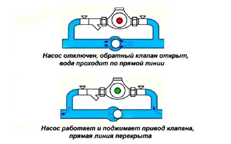 Как провести замену циркуляционного насоса в системе отопления: крепление очистного фильтра