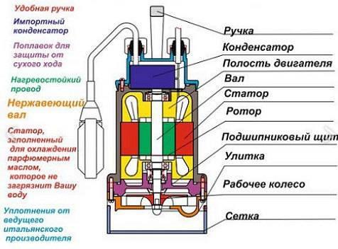 Как разобрать погружной насос: популярные поломки + детальная инструкция по разборке