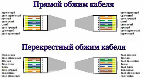 Как обжать интернет кабель rj 45 своими руками: 4-х и 8-ми жильный