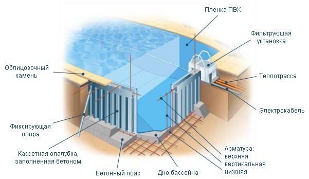 Как сделать бассейн своими руками: разновидности водоёмов, этапы проектирования и строительства