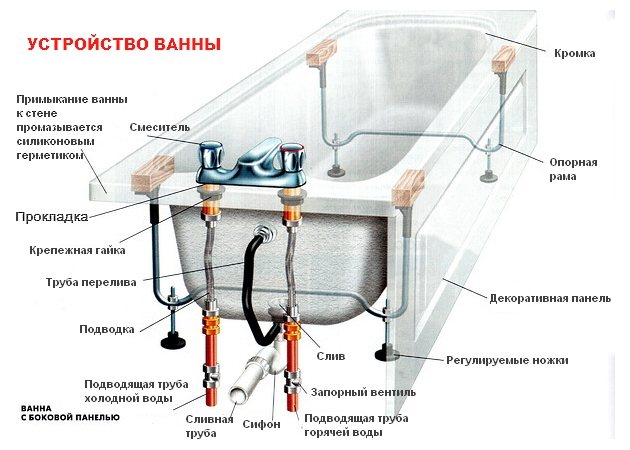 Установка ванны своими руками - 90 фото правильной установки пластиковых и металлических ванн