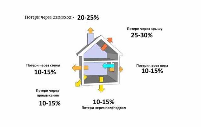 Как сэкономить на отоплении частного дома | всё об отоплении