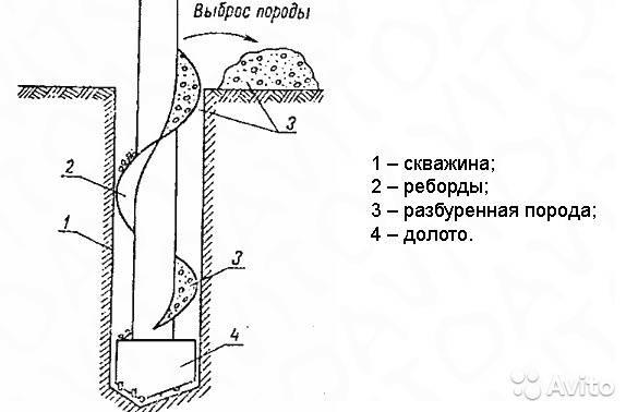О шнековом бурении скважин и устройстве свайных оснований