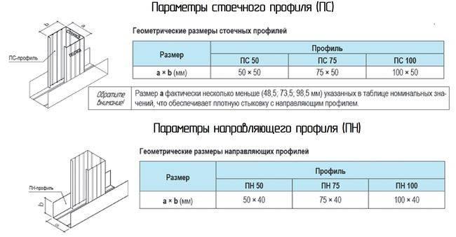 Профили для перегородок из гипсокартона | gipsokart.ru
