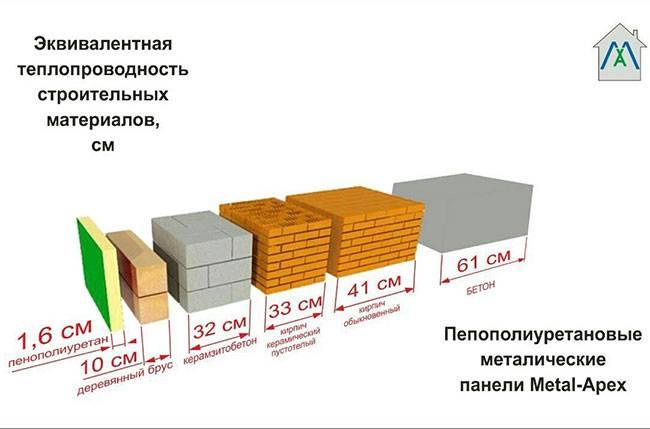 Таблица и применение коэфициента теплопроводности строительных материалов