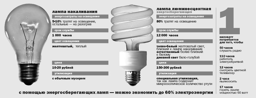 Как правильно утилизировать люминесцентные лампы: контейнеры по сборы и договор на вывоз