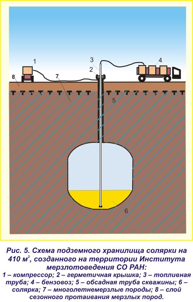 Подземное хранение газа — википедия переиздание // wiki 2
