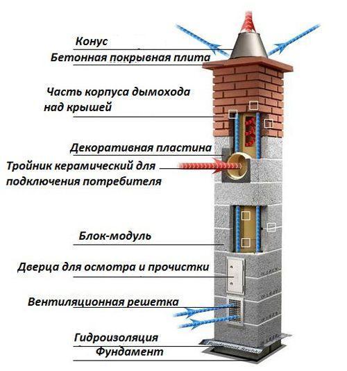 Из чего состоят керамические дымоходы и какие имеют плюсы