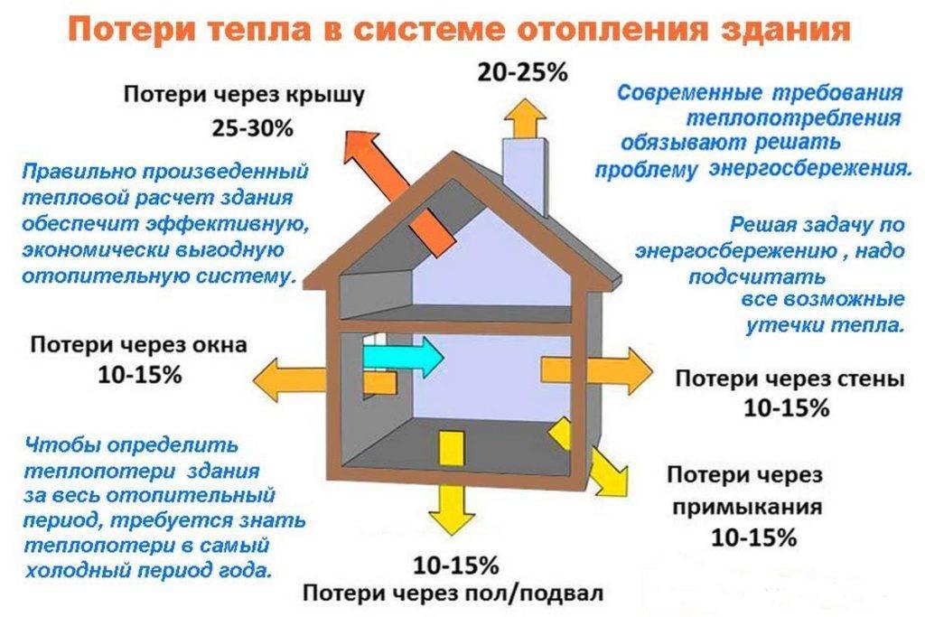 Правила расчета мощности котла для отопления частного дома