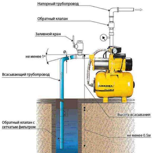 Схемы подключения насосной станции к колодцу