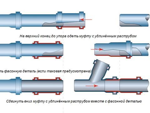 Соединение и монтаж чугунных канализационных труб