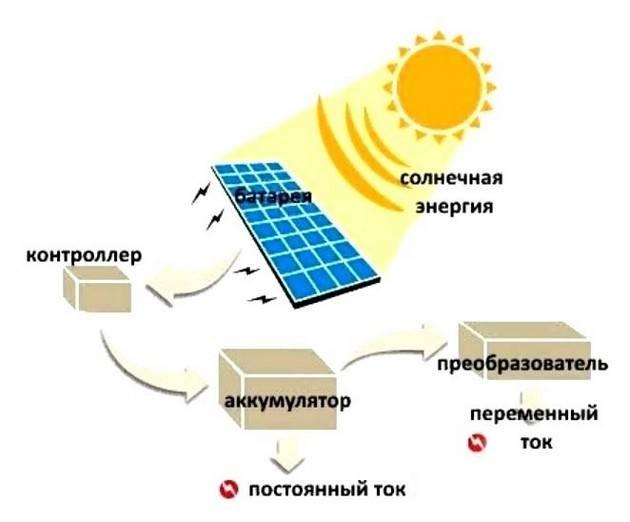 Применение солнечной энергии как альтернативного источника