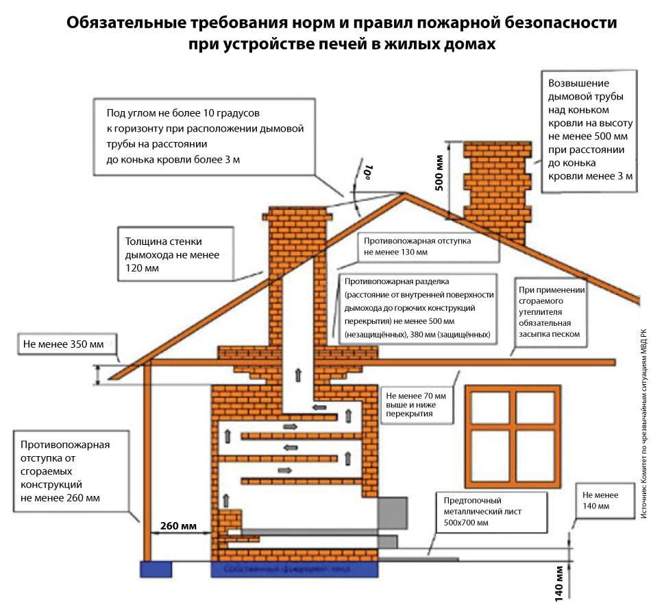 Памятка владельцам сот (днт) «печное отопление и камин» | авторская платформа pandia.ru