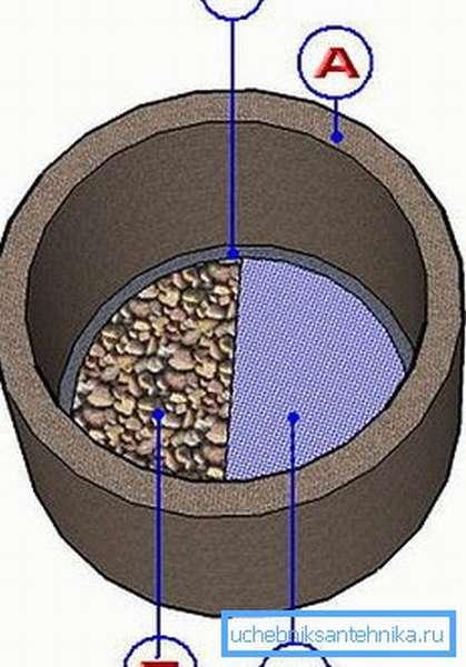 Из чего можно сделать донный фильтр для колодца
