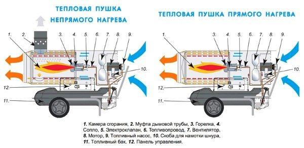 Тепловая пушка своими руками: пошаговая инструкция по изготовлению