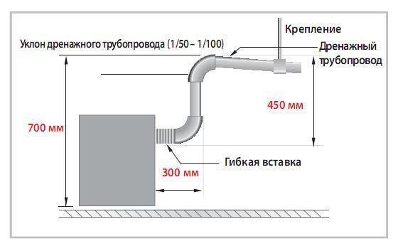 Отвод конденсата от наружного блока кондиционера: способы организации и лучшие технологические решения