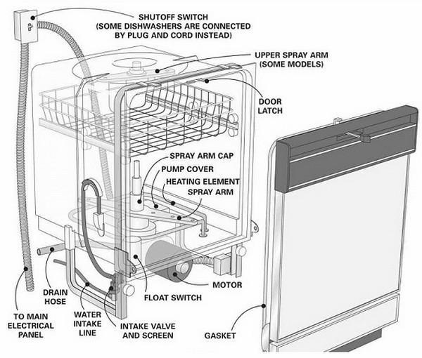 Ремонт посудомоечной машины своими руками, почему не работает