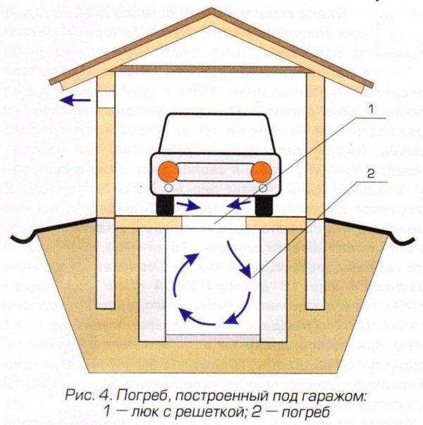 Овощная яма в автодомике – простое и надежное хранилище своими руками