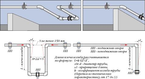Окраска трубопроводов в котельной