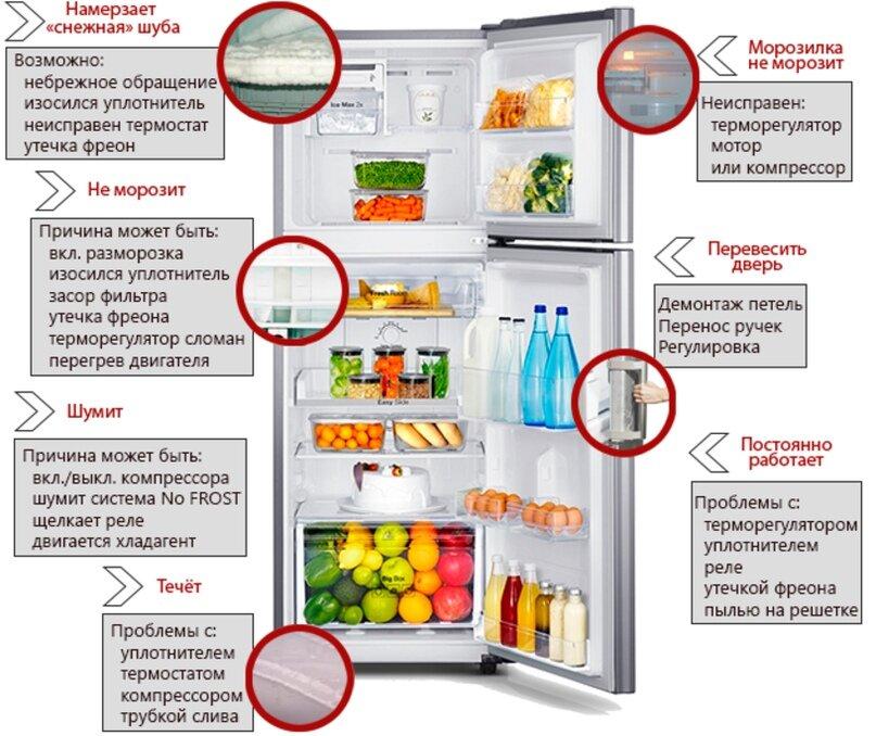 Разморозила холодильник включила а он не работает. плохо морозит морозилка холодильника