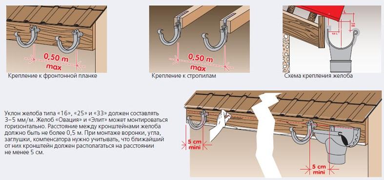 Технология монтажа водосточной системы своими руками