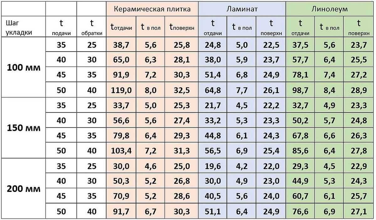 Как правильно рассчитать водяной теплый пол