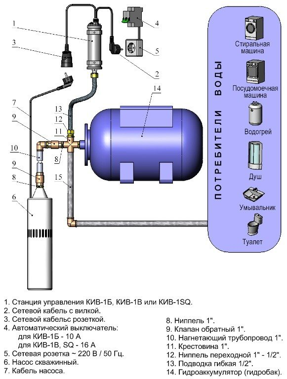Выбор и подключение глубинного насоса для скважины