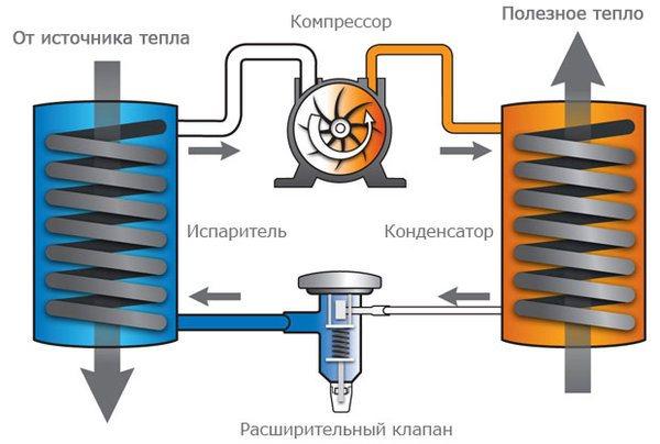 Тепловой насос своими руками из старого холодильника: 5 этапов