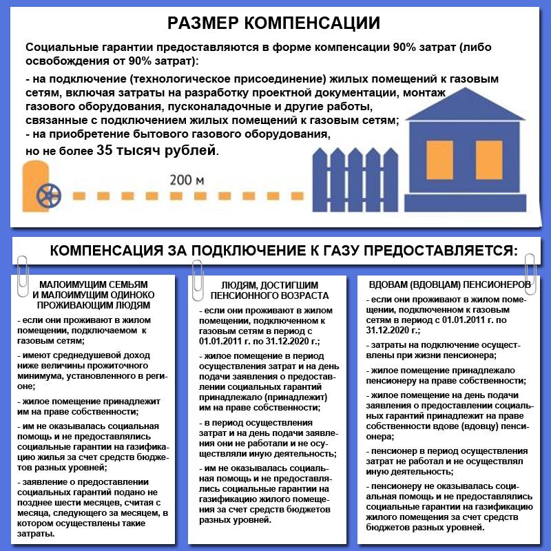 Какие документы нужны для газификации частного дома - полный обзор. жми!