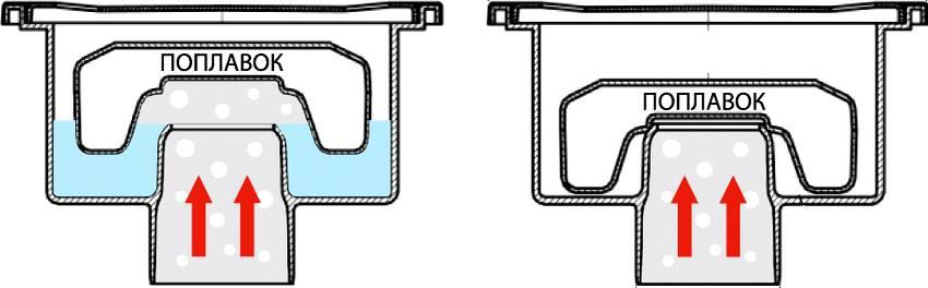 Гидрозатвор для канализации: виды и применение устройств