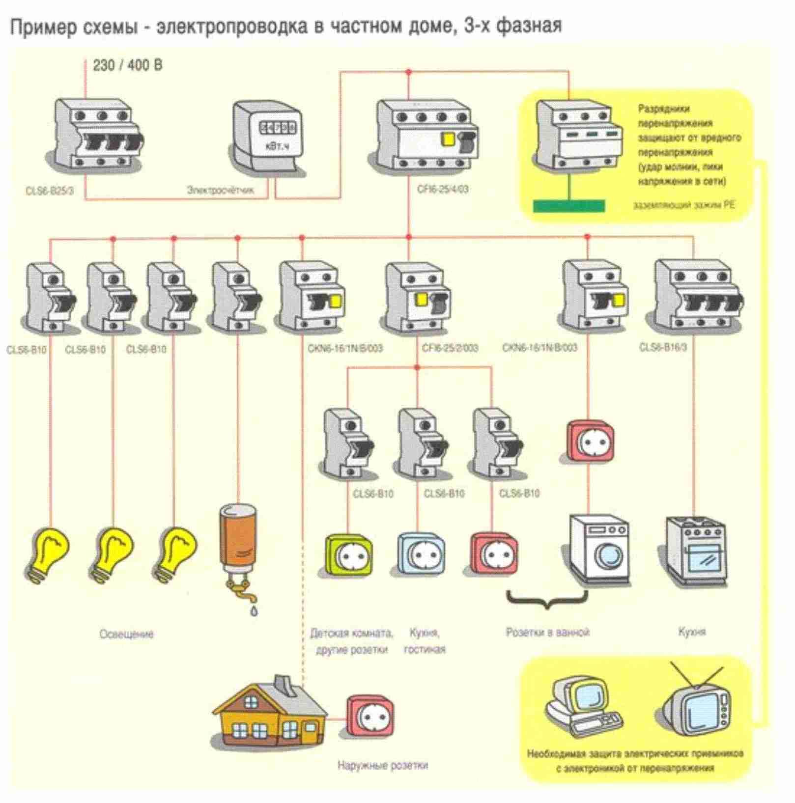 Монтаж электропроводки — как провести его правильно
