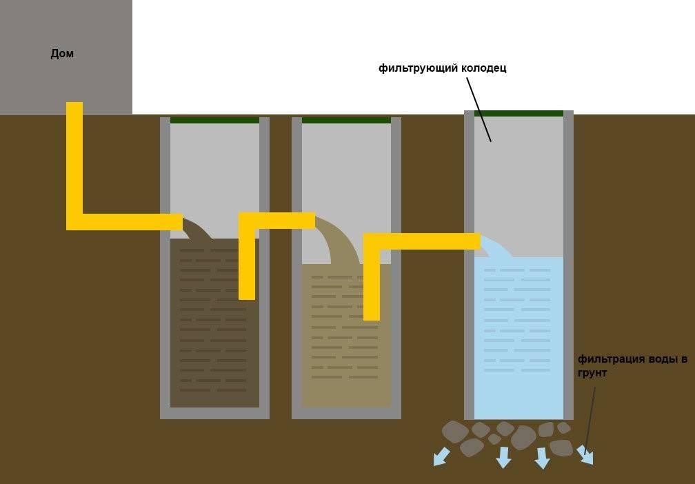 Выгребная яма из бетонных колец: инструкция по сооружению