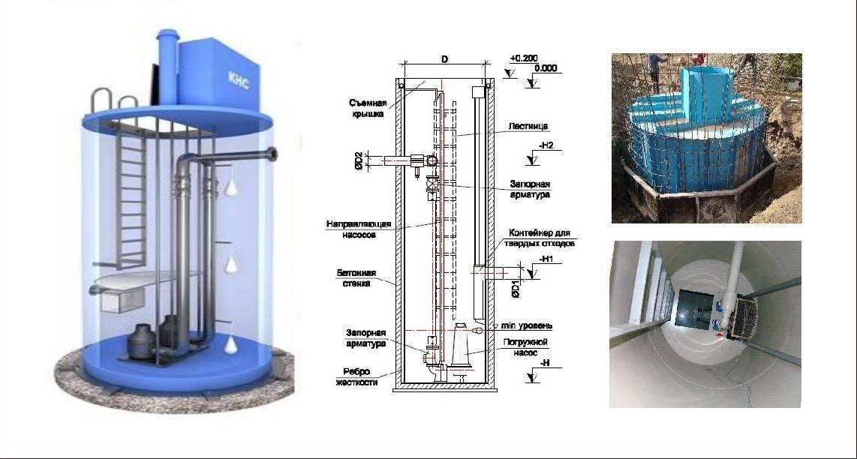 Канализационные насосные станции: описание, достоинства, монтаж мини-кнс для частного дома