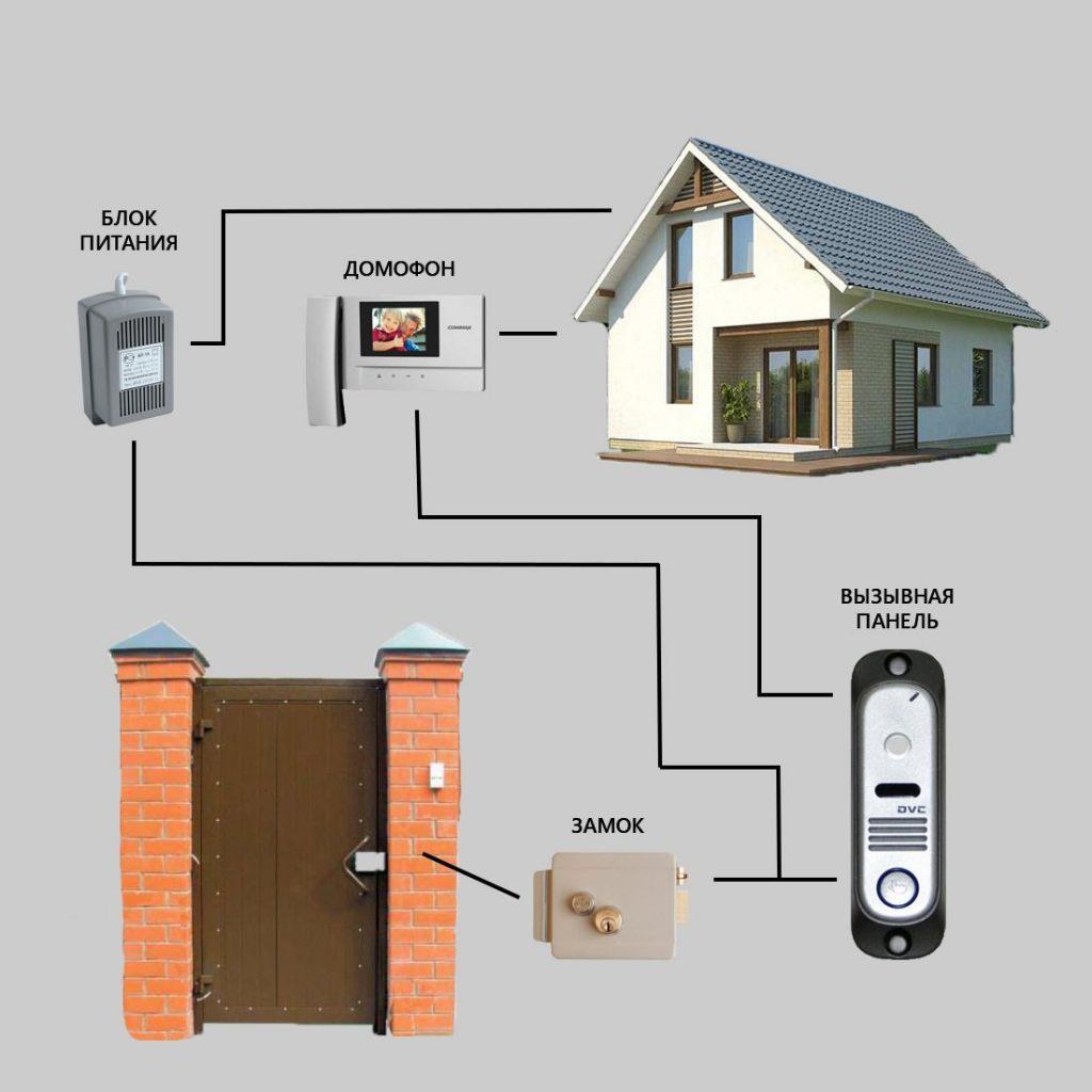 Как самостоятельно подключить домофон: схема и видео