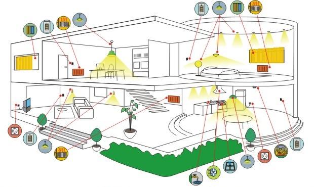 Проекты умного дома - структура, примеры, своими руками