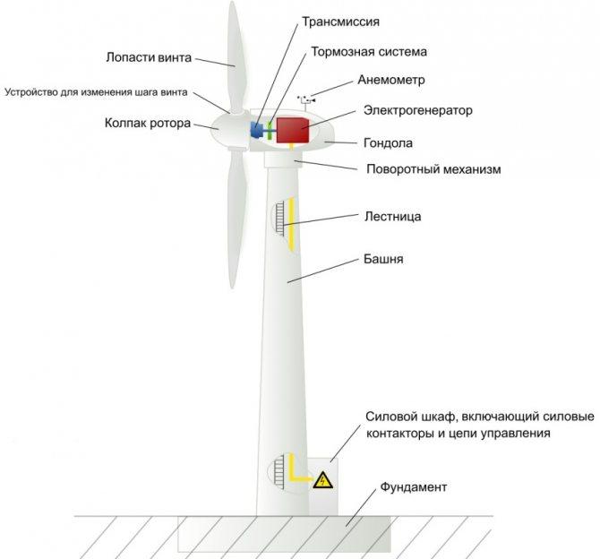 Расчет мощности для самодельных ветрогенераторов с вертикальной осью вращения своими руками с видео: какие ветряки нового поколения самые эффективные