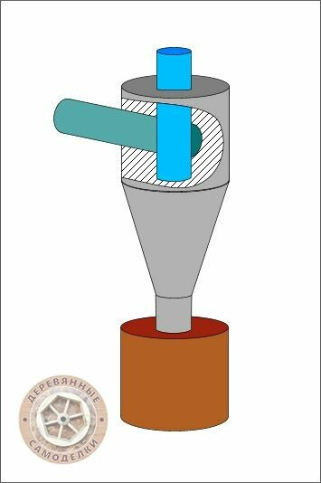 Стружкоотсос типа циклон своими руками: чертеж, изготовление - токарь