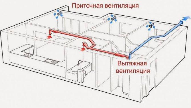 Приточно вытяжная вентиляция для квартиры: расчет, схема