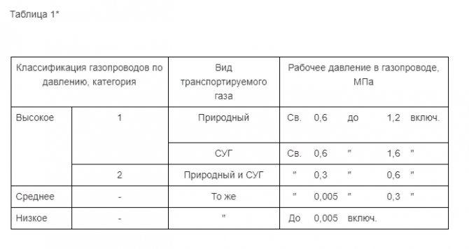Давление в газопроводе: данные сетей высокого среднего и низкого типа - точка j