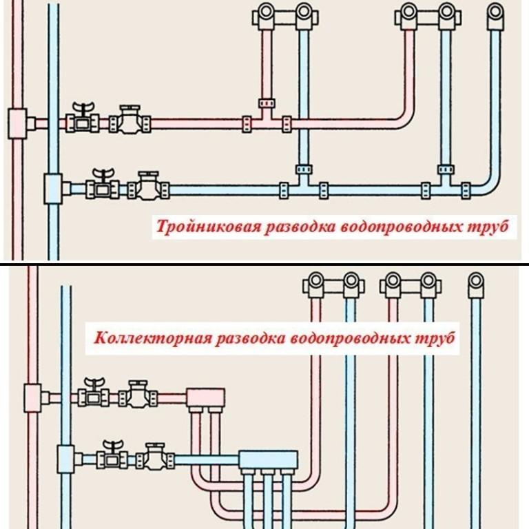 Коллекторная схема водоснабжения простыми словами
