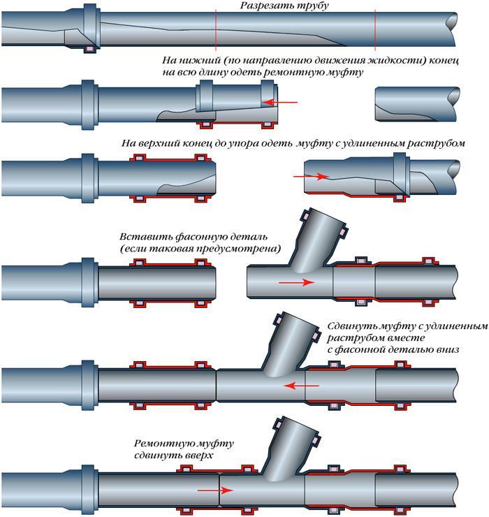 Вентиляция из пластиковых канализационных труб в частном доме