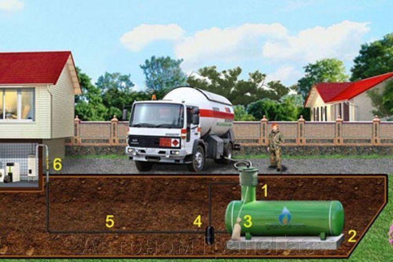 Газгольдер как альтернатива централизованному отоплению